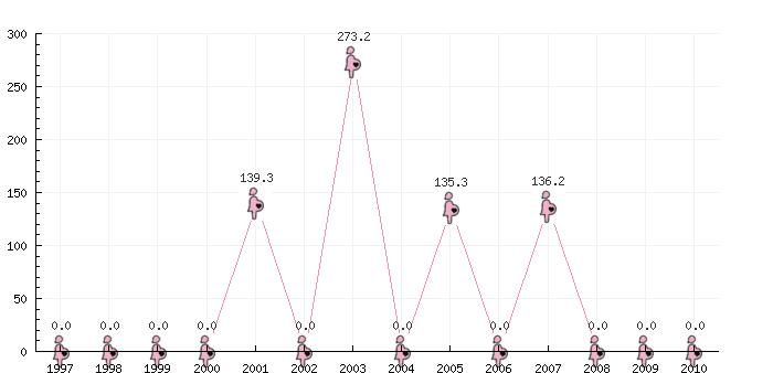 numero-de-obitos-maternos-e-nascidos-vivos-1997-2010-beberibe
