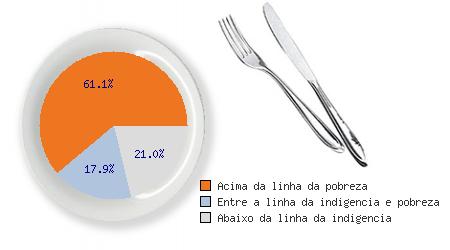 proporcao-de-pessoas-abaixo-da-linha-da-pobreza-e-indigencia-2010-beberibe