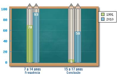 taxa-de-frequencia-e-conclusao-no-ensino-fundamental-1991-2010-beberibe