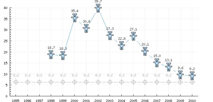 taxa-de-mortalidade-de-menores-de-5-anos-de-idade-a-cada-mil-nascidos-vivos-1995-2010-beberibe